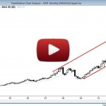 How to trade AAPL monthly
