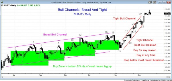 Forex trading strategies in broad bull channel