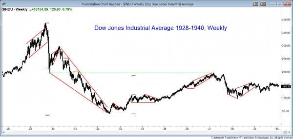Dow Jones Industrial Average in the Great Depression