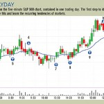 Trade the S&P with price action fundamentals