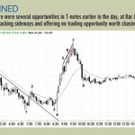 Trading price action in treasury bond futures