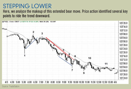 Trading price action in Treasuries2