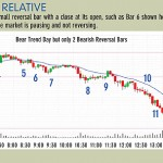 Learn how to trade: predicting trend reversals
