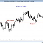 Forex price action showing trend reversal