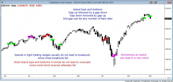 Island tops and bottoms usually do not lead to trend reversals in the Emini