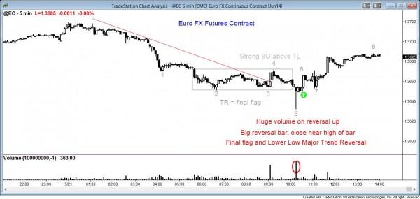 MTR LL big volume EURUSD 2014 May 21