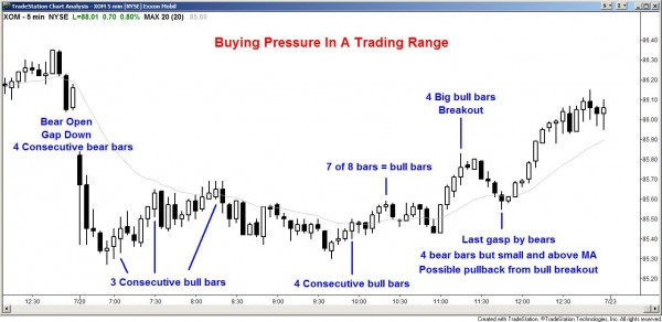Buying pressure in the stock market on the 5 miniute candle chart candle chart of XOM