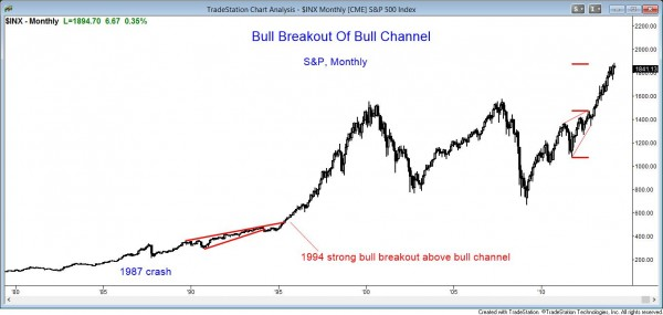 Bull breakout above bull channel on the monthly S&P500 cash index candle chart