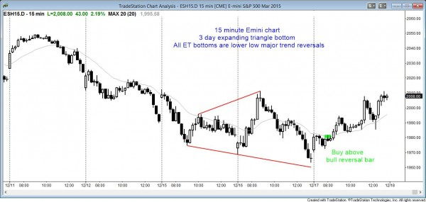 Expanding triangle bottom on 15 minute emini chart is a trend reversal