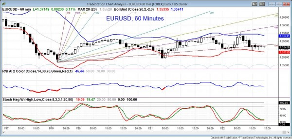 EURUSD Forex foreign currency market, 60 min chart with indicators