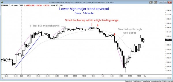 Lower high major trend reversal with double top in tight trading range