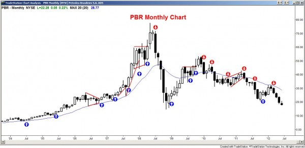 PBR monthly candle chart of the stock market
