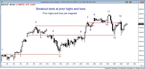 Support and resistance at prior swing trading highs and swing trading lows