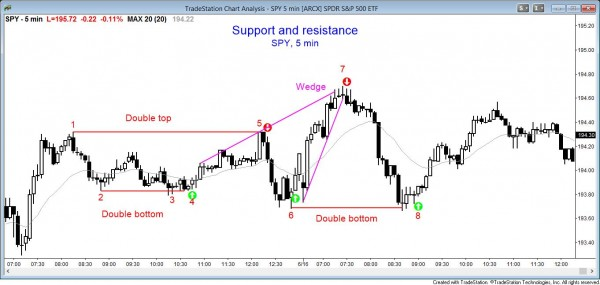 Support and resistance in the stock market, double bottom, double top, wedge top