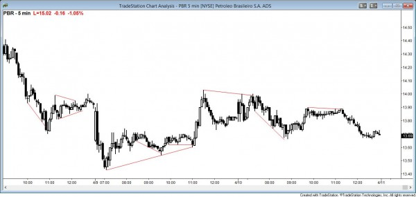 Trend reversals at trend lines and trend channels in stock market of PBR
