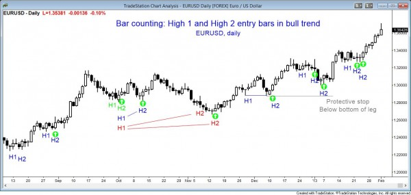 Price action pattern: Bar counting High 2 EURUSD daily chart