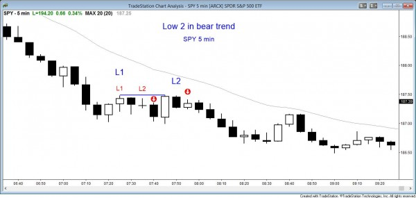Price action pattern: Bar counting Low 2 SPY chart