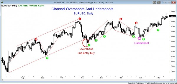 Price action pattern: Channel overshoots and undershoots EURUSD day chart