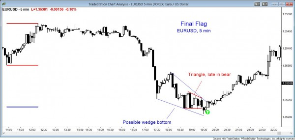 Price action pattern: Final Flag triangle, Wedge bottom EURUSD 5 min