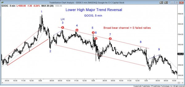 Price action pattern: Major Trend Reversal Lower High GOOG chart
