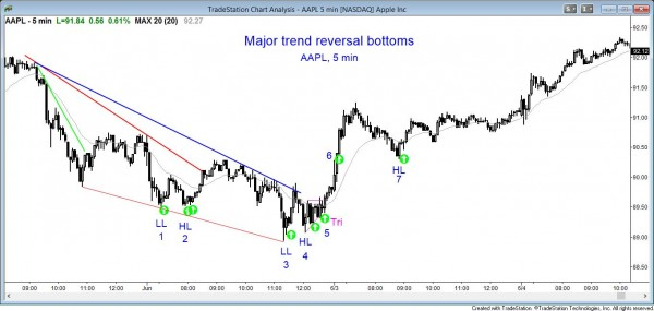 Price action pattern: Major Trend Reversal Higher Low AAPL chart
