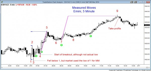 Price action pattern: Measured Move L12 Double Bottom ES Chart