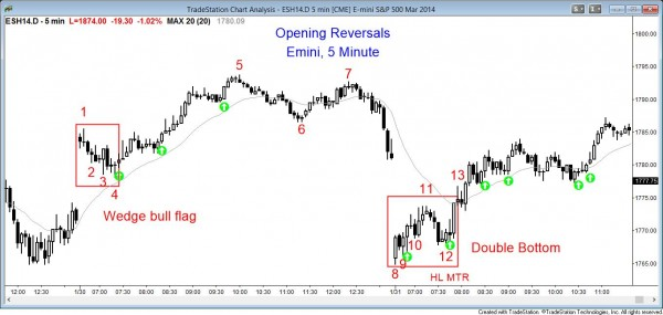 Price action pattern: Opening Reversal and Double Bottom Emini chart
