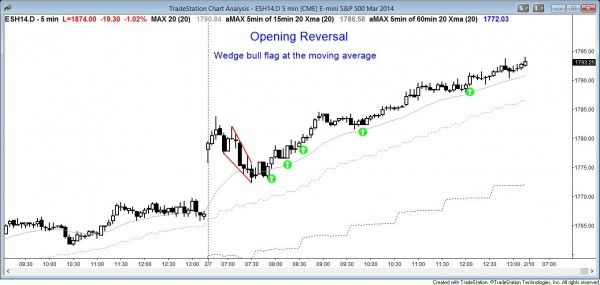 Price action pattern: Open Wedge bull flag Emini chart