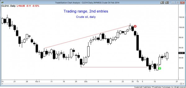 Price action pattern: Trading Range 2nd Entry Buy Crude Oil day chart