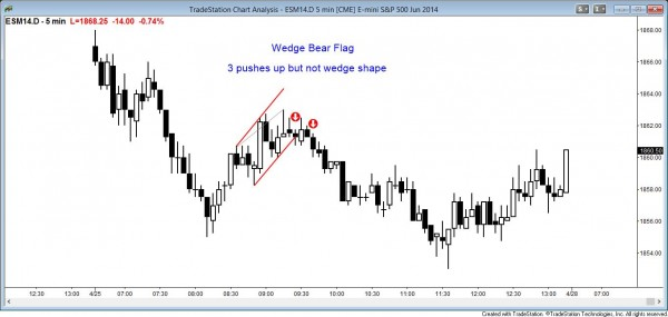 Price action pattern: Wedge bear flag but parallel