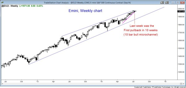 Emini and stock market weekly chart at top of bull channel