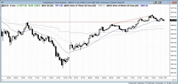 bull trend reversal in today's Emini and stock market price action