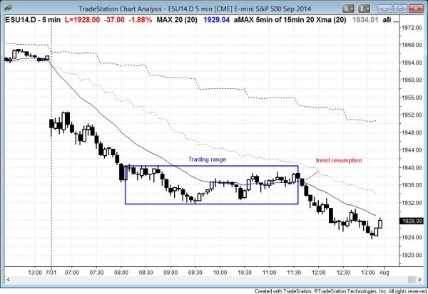 big bear trend and trend resumption bear in the Emini and stock market