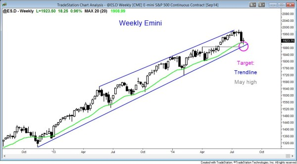 Emini weekly candle chart testing bottom of bull channel
