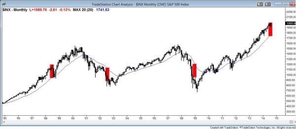 S&P500 monthly chart price action buy climax far above moving average