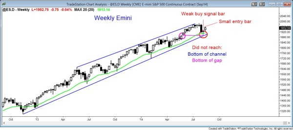 S&P500 Emini weak trend resumption from weekly moving average
