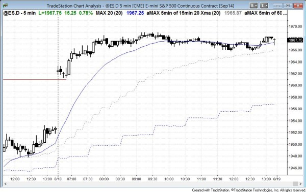 S&P Emini trading range open and then bull trend resumption