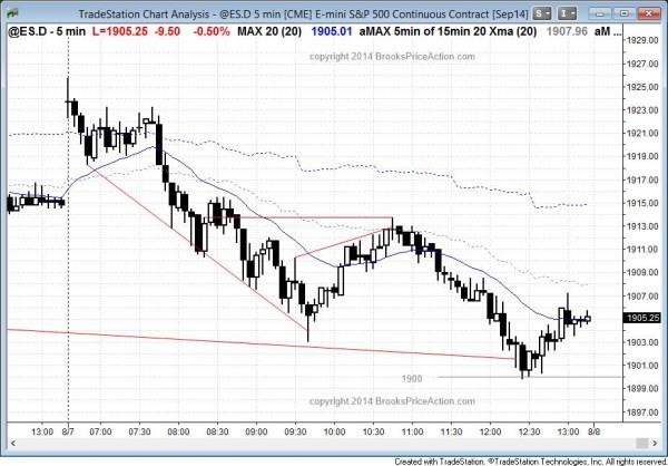 Al brooks forex trading
