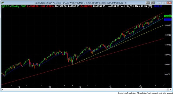 S&P500 Emini weekly chart shows a breakout to all time high, which is bullish price action