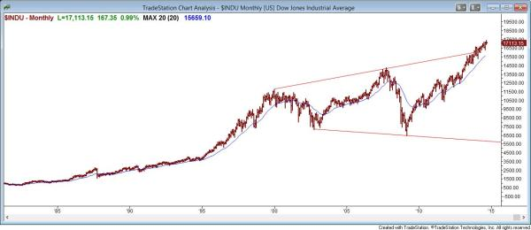 The monthly dow jones industrial average chart is in an expanding triangle top