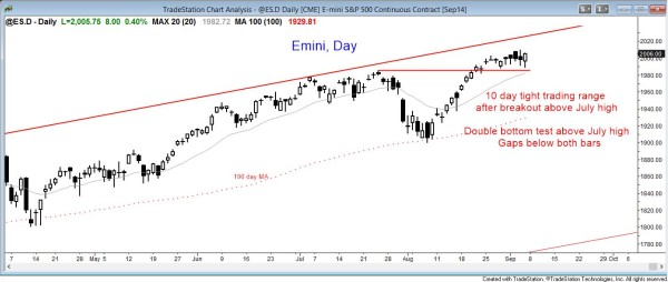 Emini daily chart in a tight trading range, creating a weak breakout above the July high