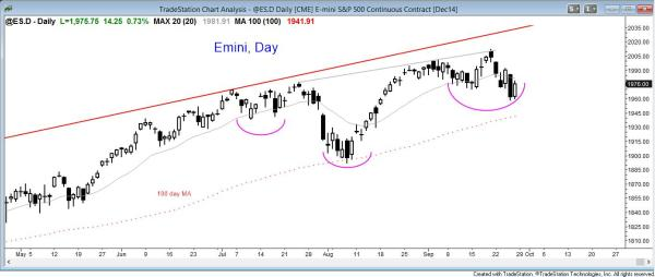 The daily Emini chart's price action is two sided