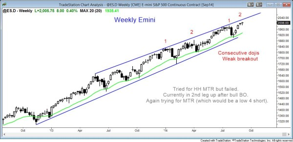 Weekly emini price action shows a possible higher high major trend reversal