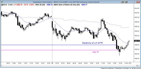 Trading range day for Emini day traders, but the head and shoulders stop triggered.