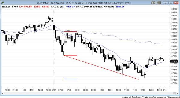 Bear channel in the emini for day traders followed by a trend reversal