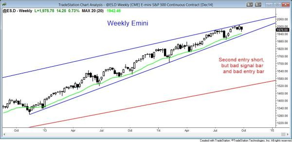 The Emini's weekly price action is not strongly bearish.