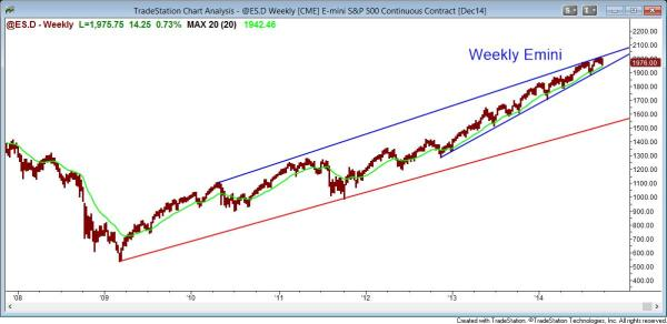 The weekly Emini's price action has created a bull channel
