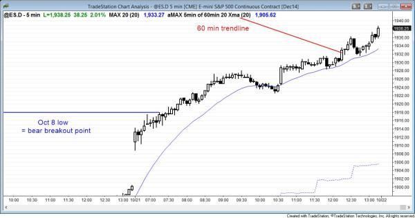 gap up bull trend day in the Emini
