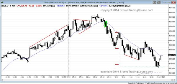 Final flag trend reversal after buy climax in S&P500 Emini for day traders and swing trading
