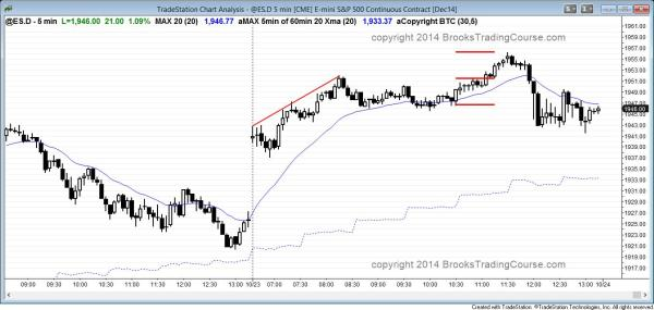 gap up and bull trend day for swing trading and S&P500 Emini day traders
